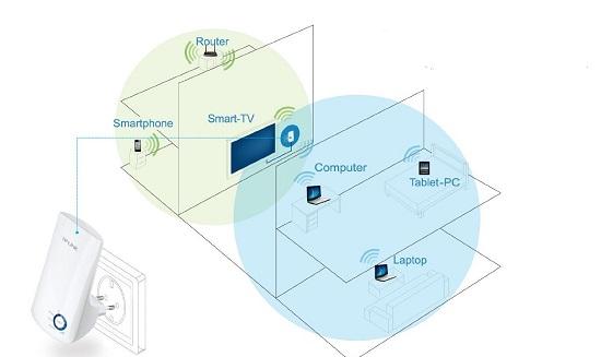 range extender schema
